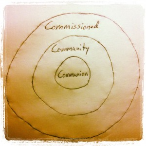 CommunionCommunityContext