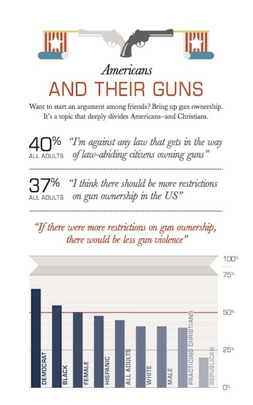 Americans and their guns