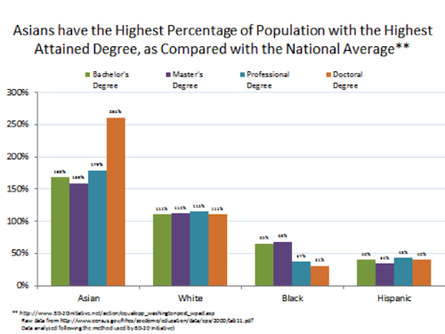 AAPI Graduation Graph